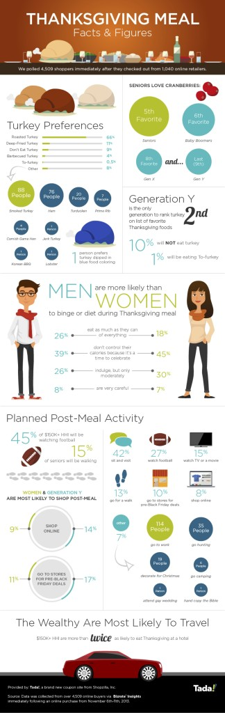 Thanksgiving_Meal_Facts&Figures_Tada