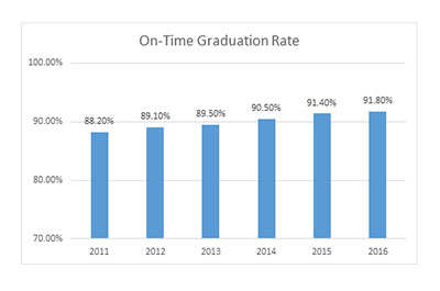 graph of PWCS on-time graduation