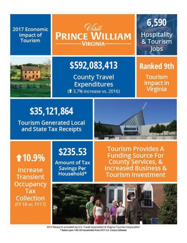 Prince william office of tourism visit prince william 2017 visitor expenditures up